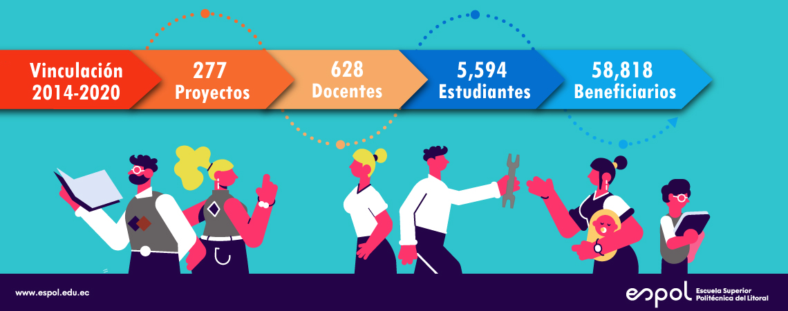Informe de proyectos/docentes/estudiantes/beneficiarios